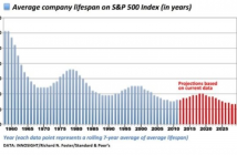 Average-company-lifespan-on-SP-500-Index-in-years