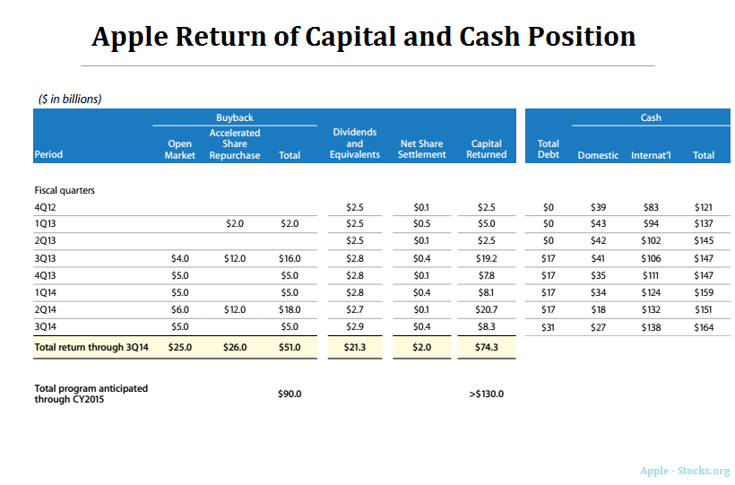 apple-return-capital