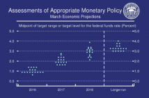 federal-funds-rate-target