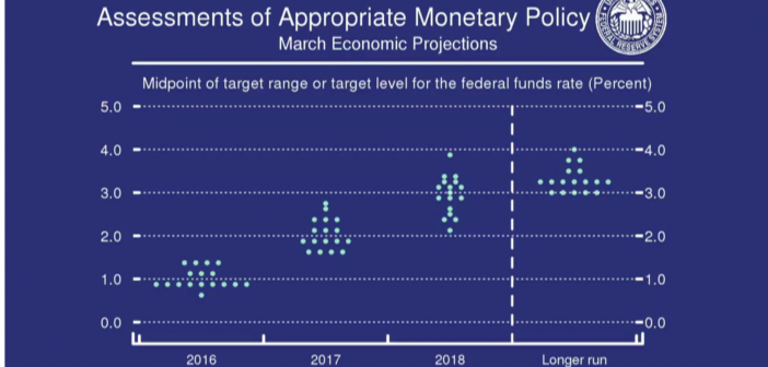 Summary of the Federal Reserve March 2016 Meeting